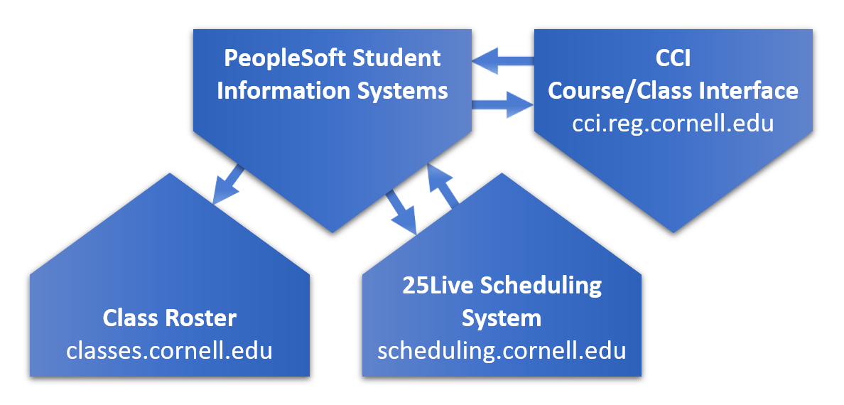Academic Scheduling software integrations